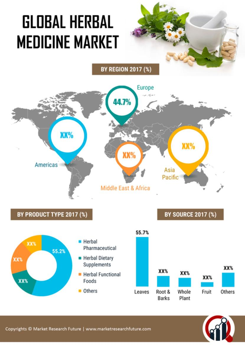 Herbal Markets | is Projected to Register 5.88% CAGR by 2021 |...