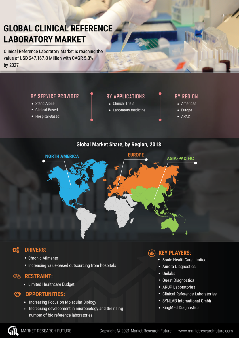 Clinical laboratory Market | Emerging Trends, Opportunities, Sales...